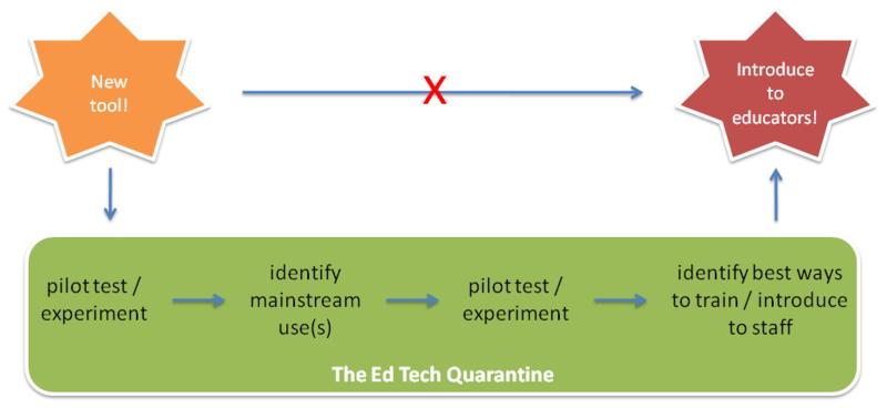 Edtechquarantine